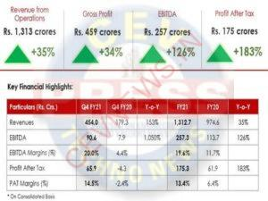 Read more about the article Rupa and Company Limited reports highest ever revenues and profit